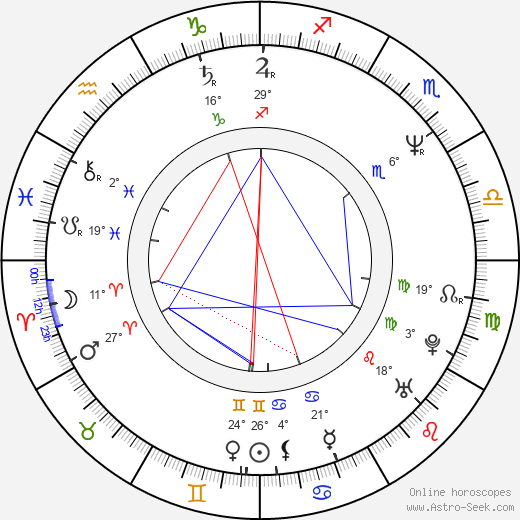 Thomas Haden Church birth chart, biography, wikipedia 2020, 2021