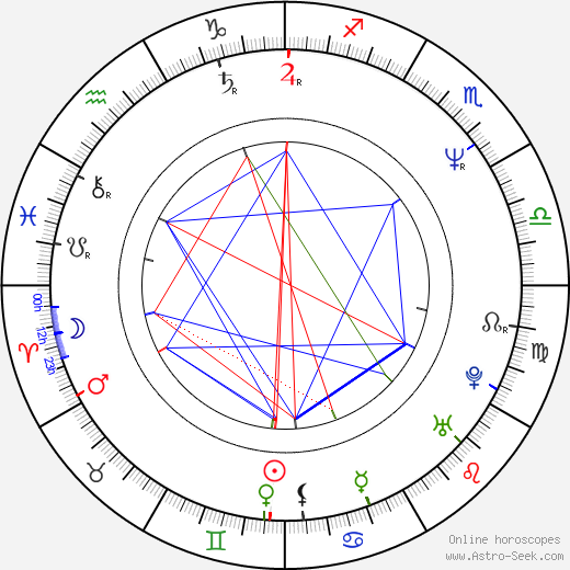 Thomas Haden Church birth chart, Thomas Haden Church astro natal horoscope, astrology