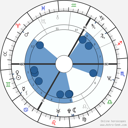 Tony Hadley wikipedia, horoscope, astrology, instagram