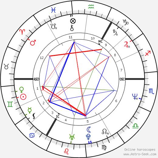 Tony Hadley tema natale, oroscopo, Tony Hadley oroscopi gratuiti, astrologia