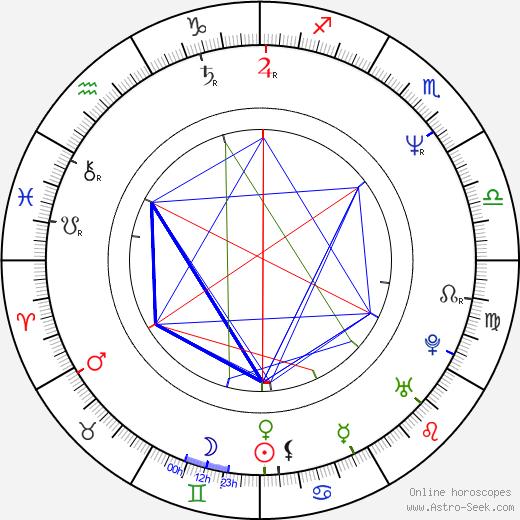 Tracy Pollan birth chart, Tracy Pollan astro natal horoscope, astrology