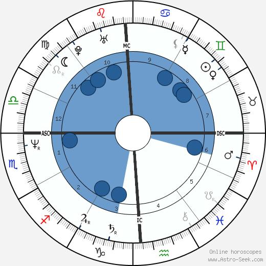 Vanessa Warren wikipedia, horoscope, astrology, instagram