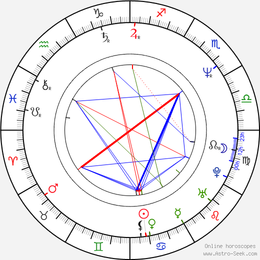 Vincent Klyn birth chart, Vincent Klyn astro natal horoscope, astrology