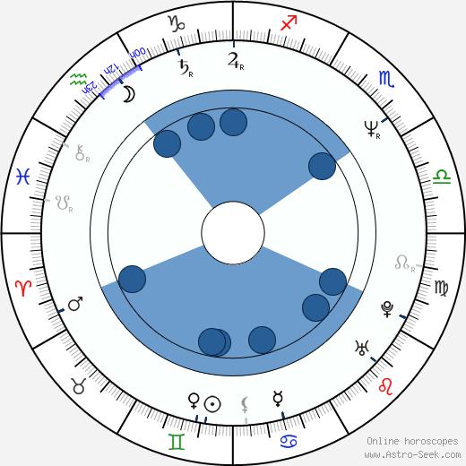 Wally Dunn wikipedia, horoscope, astrology, instagram