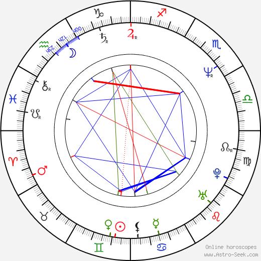 Wally Dunn birth chart, Wally Dunn astro natal horoscope, astrology