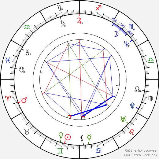 Yves Bélanger tema natale, oroscopo, Yves Bélanger oroscopi gratuiti, astrologia