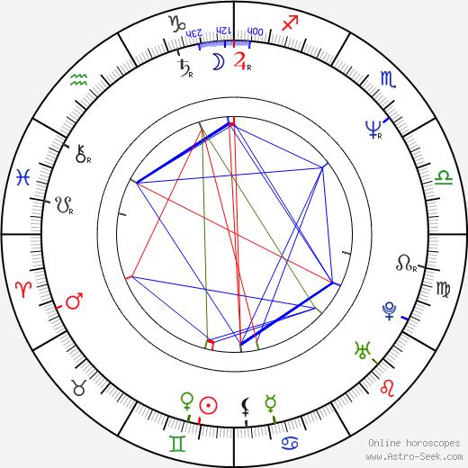 Zdeněk Mahdal tema natale, oroscopo, Zdeněk Mahdal oroscopi gratuiti, astrologia