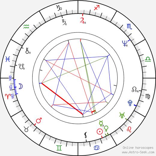 Angelique Kidjo astro natal birth chart, Angelique Kidjo horoscope, astrology