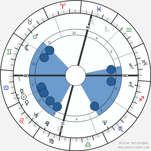Atom Egoyan wikipedia, horoscope, astrology, instagram