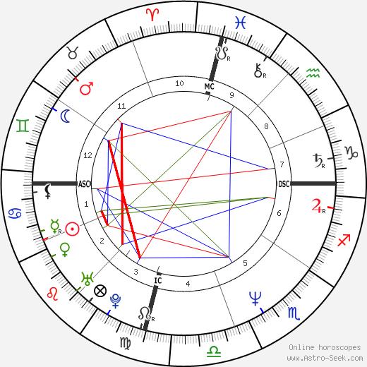 Атом Эгоян Atom Egoyan день рождения гороскоп, Atom Egoyan Натальная карта онлайн