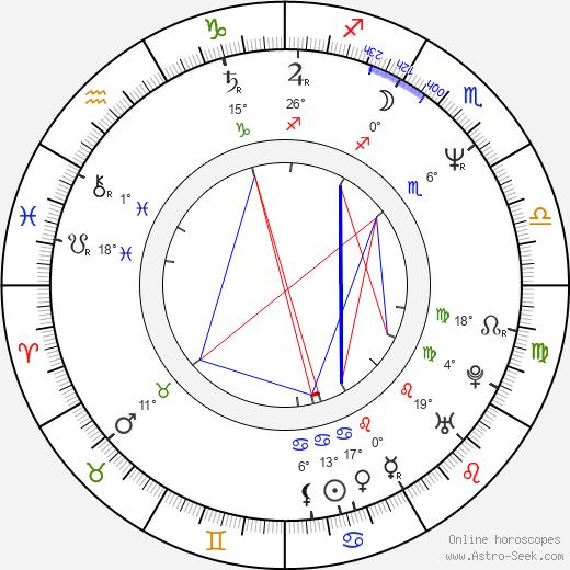 Brad Loree tema natale, biography, Biografia da Wikipedia 2020, 2021