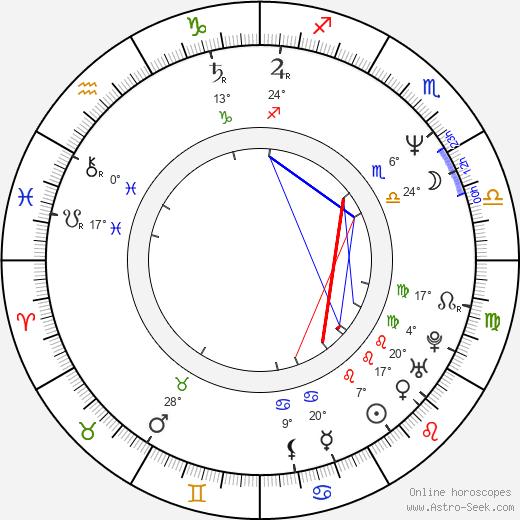Brillante Mendoza birth chart, biography, wikipedia 2020, 2021