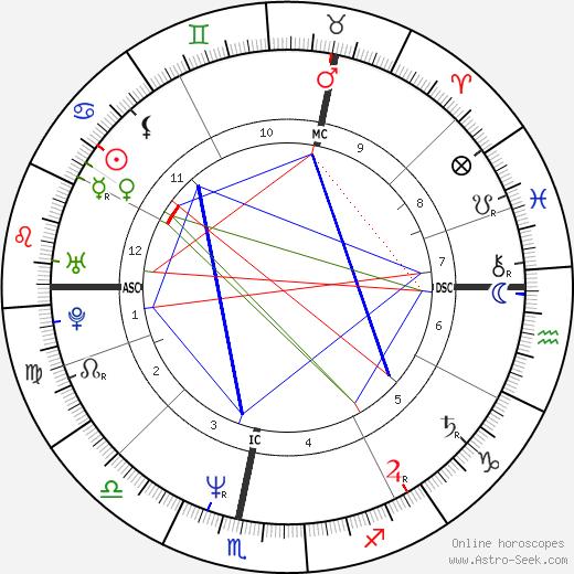 Caroline Quentin день рождения гороскоп, Caroline Quentin Натальная карта онлайн