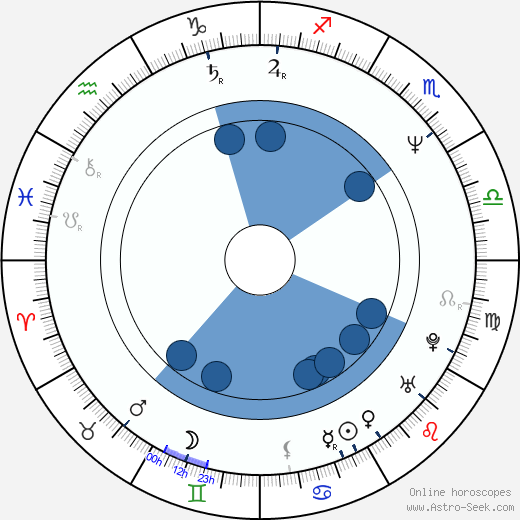 Caterina Vertova wikipedia, horoscope, astrology, instagram