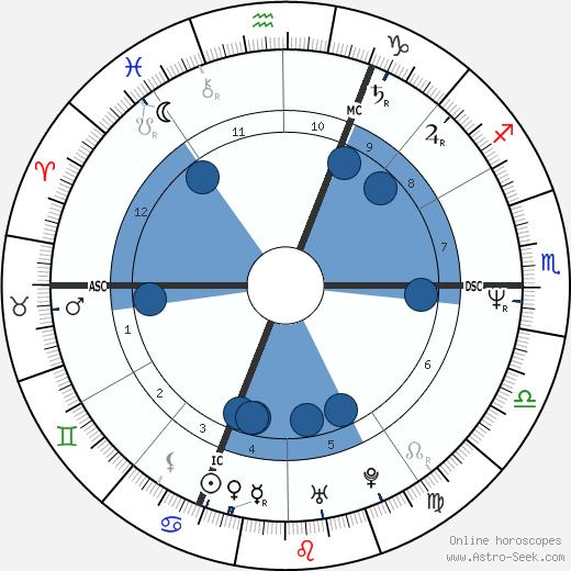 Christine Villemin wikipedia, horoscope, astrology, instagram