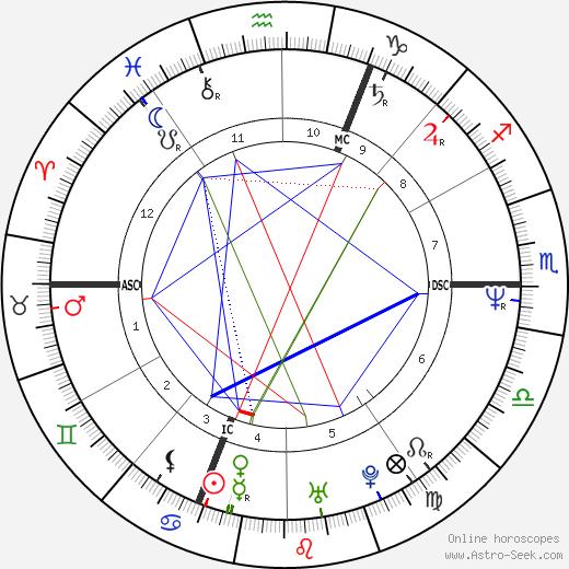 Christine Villemin birth chart, Christine Villemin astro natal horoscope, astrology