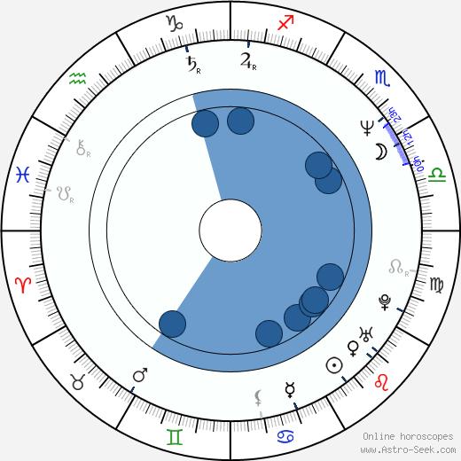 Daniel McDonald wikipedia, horoscope, astrology, instagram
