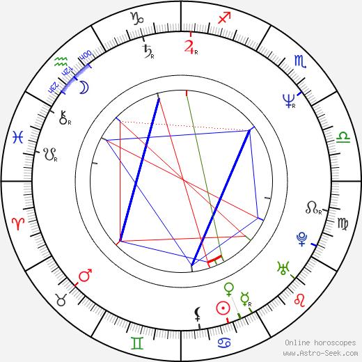 DeAnna Madsen день рождения гороскоп, DeAnna Madsen Натальная карта онлайн
