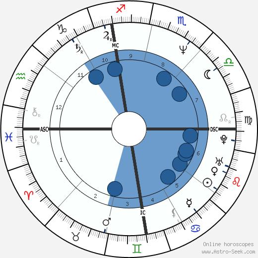 Didier Van Cauwelaert wikipedia, horoscope, astrology, instagram