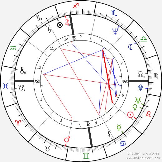 Didier Van Cauwelaert tema natale, oroscopo, Didier Van Cauwelaert oroscopi gratuiti, astrologia