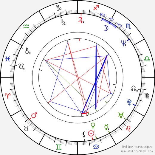 Douglas Sills день рождения гороскоп, Douglas Sills Натальная карта онлайн