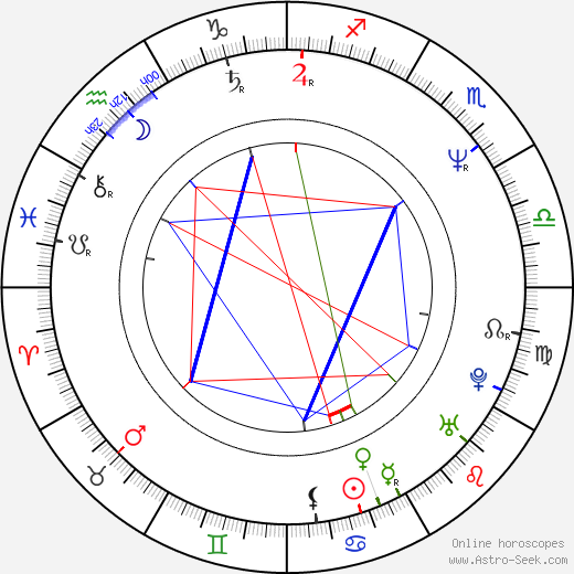Grzegorz Przybyl день рождения гороскоп, Grzegorz Przybyl Натальная карта онлайн