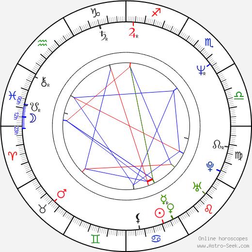 Ian Hislop tema natale, oroscopo, Ian Hislop oroscopi gratuiti, astrologia