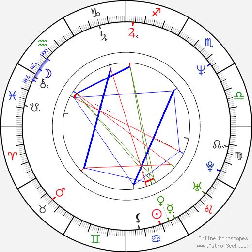 Jafar Panahi birth chart, Jafar Panahi astro natal horoscope, astrology