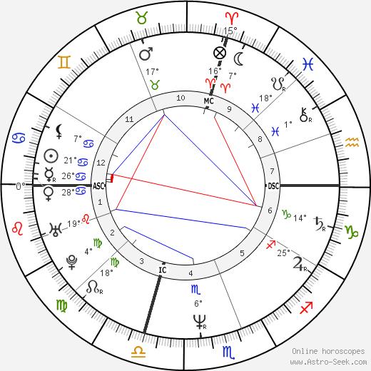 Jane Lynch birth chart, biography, wikipedia 2018, 2019