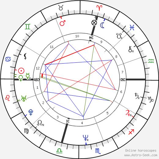 Jane Lynch astro natal birth chart, Jane Lynch horoscope, astrology