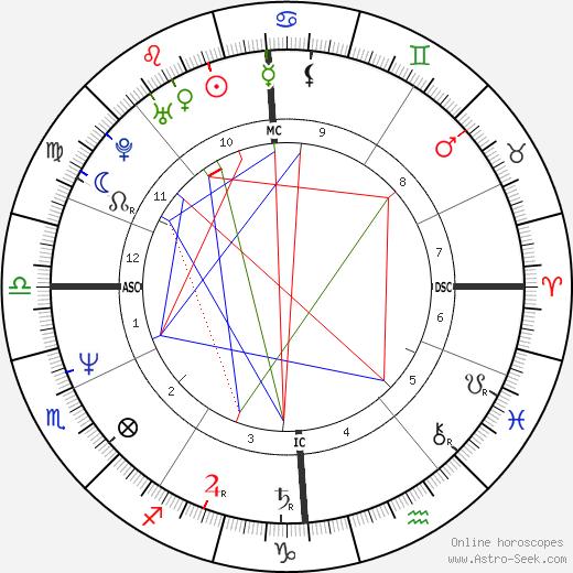 Джо Дьюри Jo Durie день рождения гороскоп, Jo Durie Натальная карта онлайн
