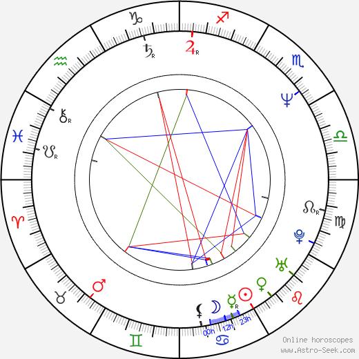 Jon Oliva birth chart, Jon Oliva astro natal horoscope, astrology