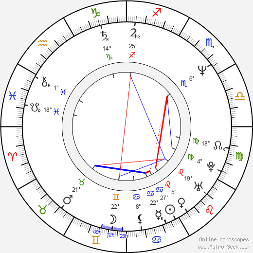 Jonathon Morris birth chart, biography, wikipedia 2018, 2019