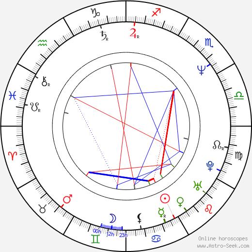 Jonathon Morris astro natal birth chart, Jonathon Morris horoscope, astrology