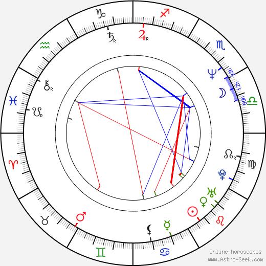 José Luis Escolar день рождения гороскоп, José Luis Escolar Натальная карта онлайн