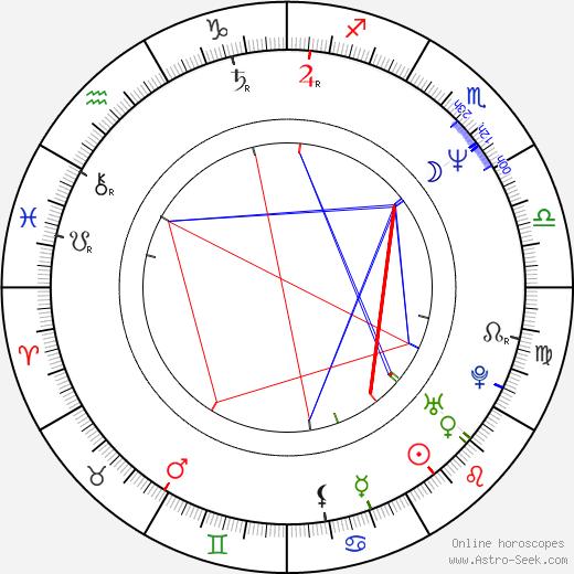 Josef Kundera tema natale, oroscopo, Josef Kundera oroscopi gratuiti, astrologia