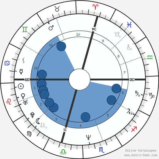 Judy Tee wikipedia, horoscope, astrology, instagram
