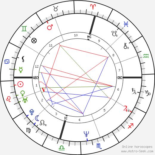 Judy Tee день рождения гороскоп, Judy Tee Натальная карта онлайн