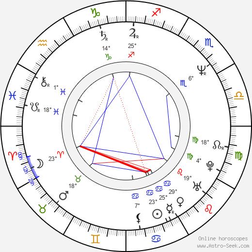 Kim Alexis birth chart, biography, wikipedia 2020, 2021