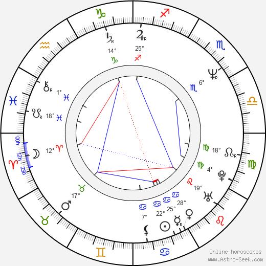 Kyle Gass birth chart, biography, wikipedia 2019, 2020