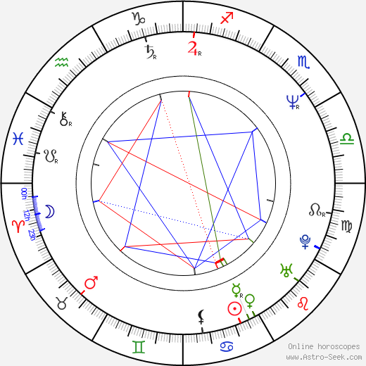 Kyle Gass birth chart, Kyle Gass astro natal horoscope, astrology