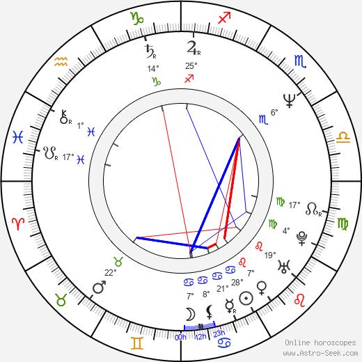 Lance Guest birth chart, biography, wikipedia 2020, 2021
