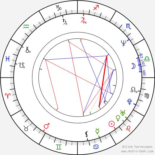 Luc Dionne astro natal birth chart, Luc Dionne horoscope, astrology