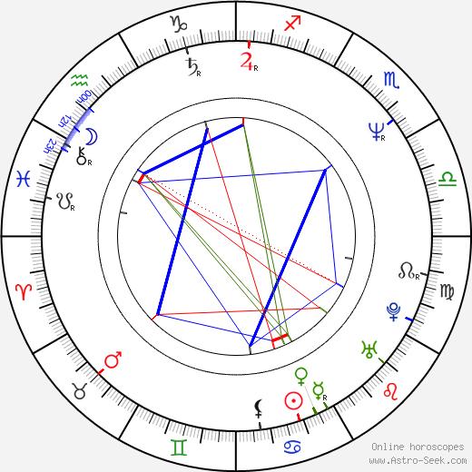 Ludvík Hradilek astro natal birth chart, Ludvík Hradilek horoscope, astrology