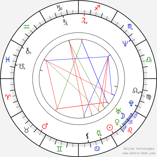 Maris Martinsons birth chart, Maris Martinsons astro natal horoscope, astrology