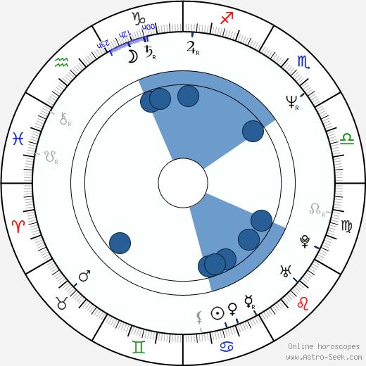 Masami Hisamoto wikipedia, horoscope, astrology, instagram