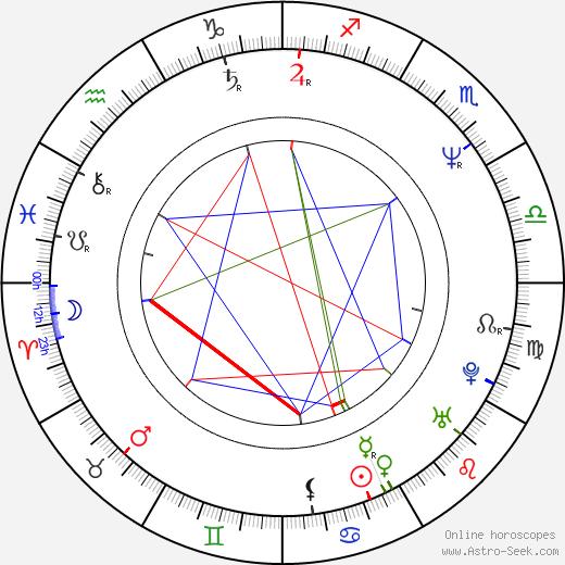 Michal David birth chart, Michal David astro natal horoscope, astrology