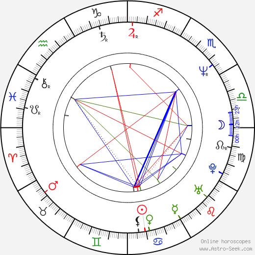 Mikael Håfström astro natal birth chart, Mikael Håfström horoscope, astrology