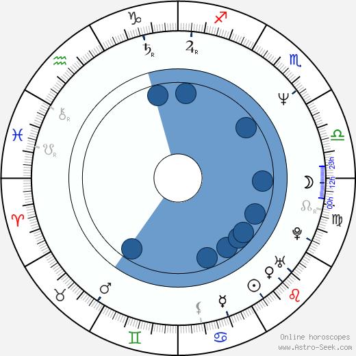 Otakáro Schmidt wikipedia, horoscope, astrology, instagram