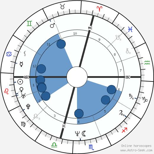 Paul Francis Hanlon wikipedia, horoscope, astrology, instagram